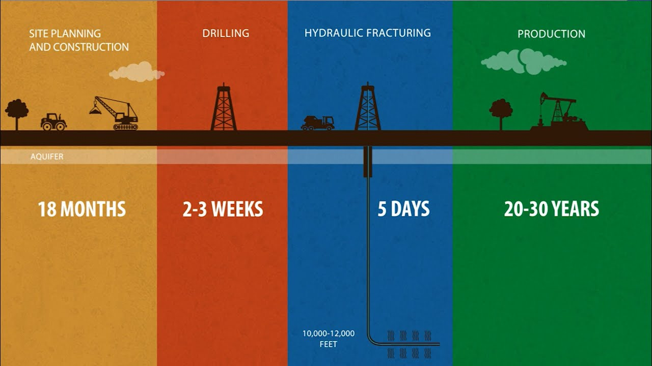 hight resolution of the life cycle of a well conocophillips