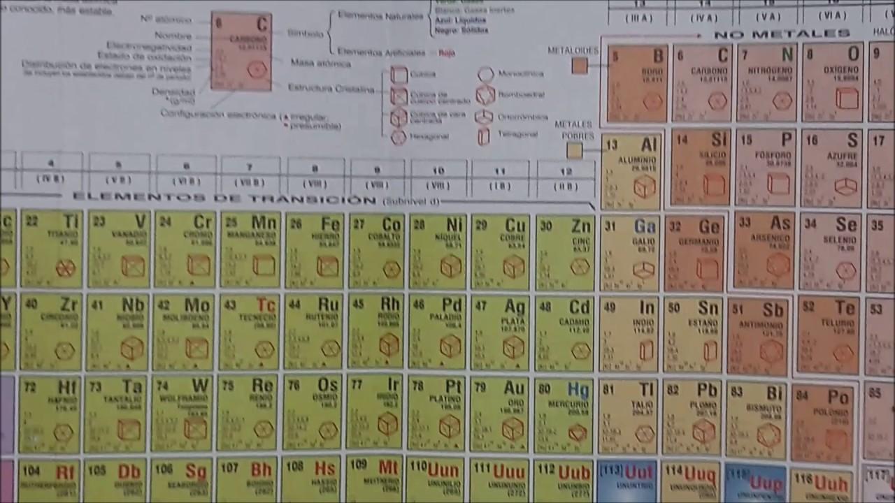 Como sacar la configuracion electronica grupo y periodo de un como sacar la configuracion electronica grupo y periodo de un elemento sin usar tabla periodica v119 urtaz Images