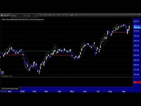 US Stocks and Futures Market Preview for the week of Sept. 19th, 2016 by eSignal Partner Tradesight