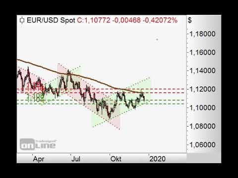 S&P500 - Weiteres Gap nach unten - Chart Flash 23.12.2019