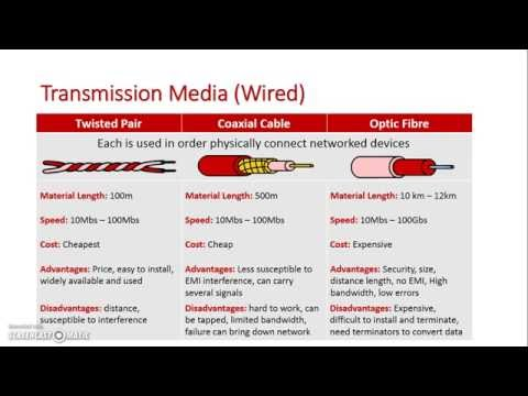 Data Transmission (Wired)
