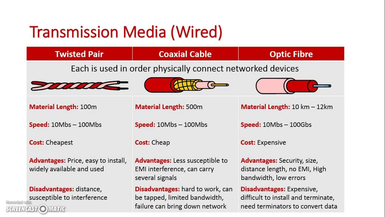 wired and wireless media Registering a game system, printer, or media device (wireless or wired) the  device-northwestern wireless network allows devices such as.