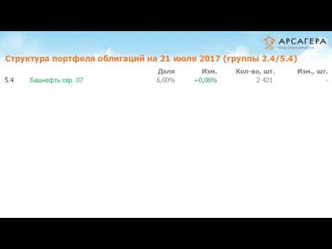 Наши фонды. ОПИФО «Арсагера - фонд облигаций КР 1.55» #91 с 07.07.17 по 21.07.17