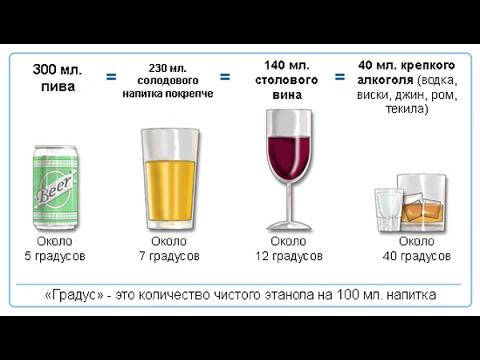 Алкоголь при подагре - YouTube