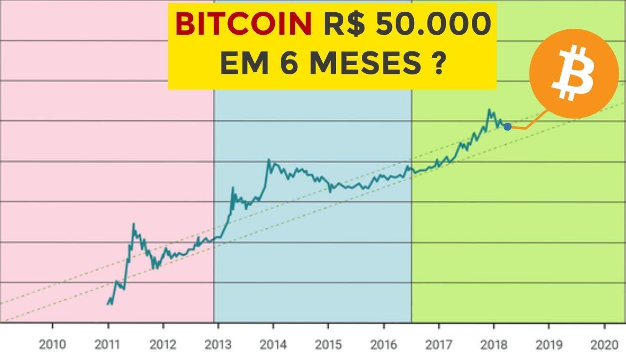 Bitcoin R 50 000 Em 6 Meses Entenda Este Grafico Youtube