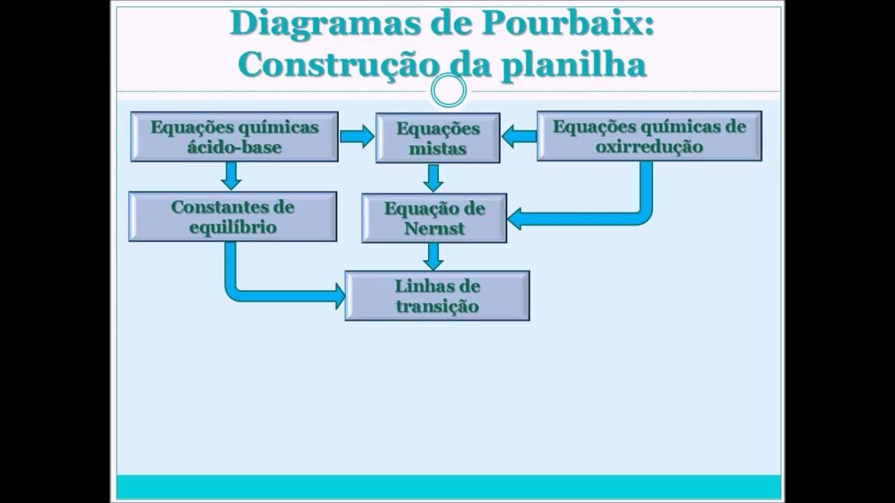 Planilha para estudos de diagramas de pourbaix youtube planilha para estudos de diagramas de pourbaix ccuart Choice Image