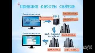 Принцип работы сайтов. #01