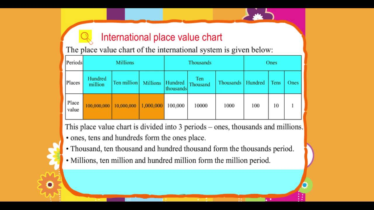 Explore Math Class 5, Unit 01, 02 International place value chart ...