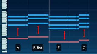 Chords, Melody and Bass: Calvin Harris and Dua Lipa - One Kiss (Neopolitan chord!)