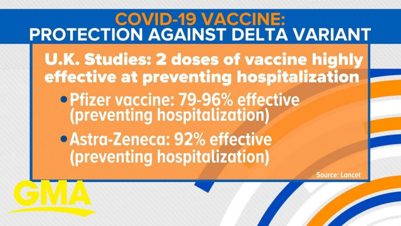 How COVID vaccines work against the Delta variant
