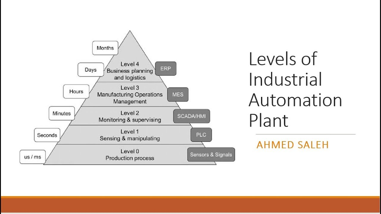 مكونات منظومة التحكم الآلى - Industrial Automation Levels