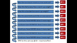 How to Rate RPE Correctly!