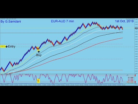 Forex, GBP-AUD And EUR-AUD Trades Using AUD Index. 10-01-19.