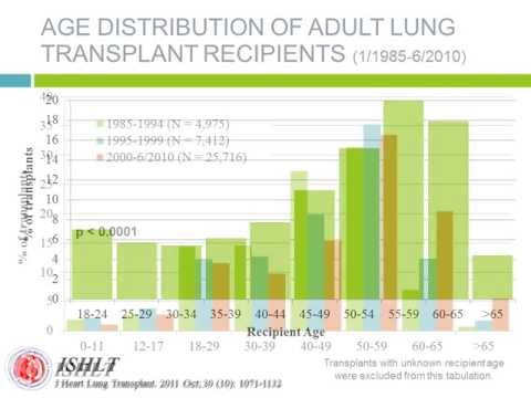 Adult Lung Transplant