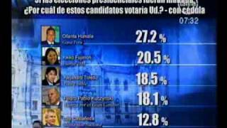 Encuesta presidencial en Perú a 7 días de elecciones