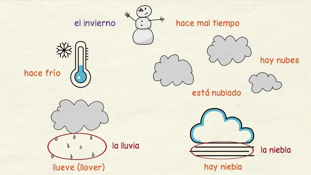 Aprender espa ol clima y tiempo atmosf rico nivel b sico for Tiempo aprender ingles