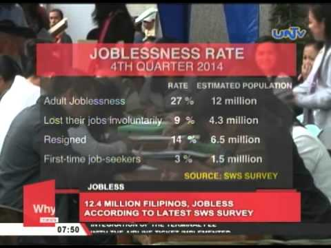 12.4 million Filipinos, jobless according to latest SWS survey