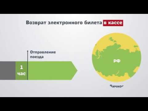 Возврат электронного билета РЖД (Видеоинструкция )