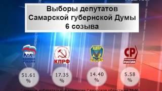 По предварительным данным, на выборы в Самарской области пришло около 55 % избирателей