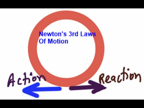 newtons third laws of motion with explained examples of hose pipe