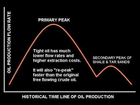 Peak Oil, Phase 2 (Shale & Tar Sands)
