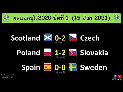 ผลบอลยูโร2020 นัด1 : สเปนเจ๊าสวีเดน เช็คบุกอัดสก๊อต โปแลนด์พ่ายสโลวาเกีย(15/6/21)