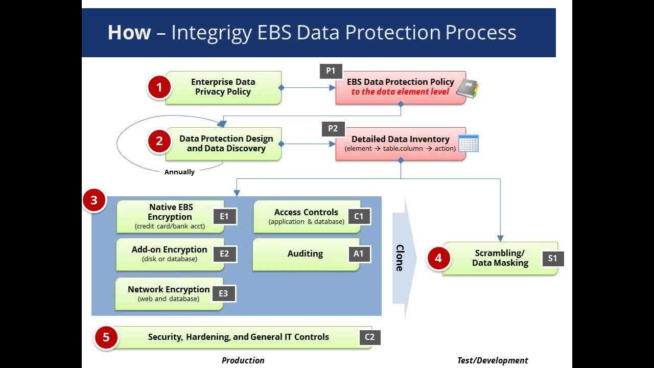database security and encryption Security encryption systems - security encryption systems have been in use since the days of julius caesar learn about the history of security encryption systems and cryptology.
