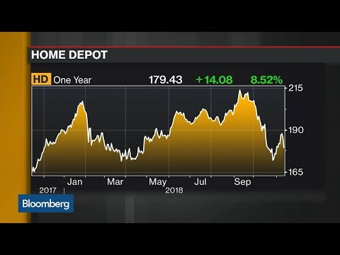 Home Depot Raises Forecast as 3Q Earnings, Revenue Top Estimates