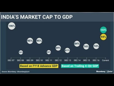 India's Market Cap To GDP Ratio Above 100%
