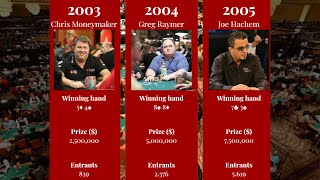 Top 25 Richest World Series Of Poker Champions