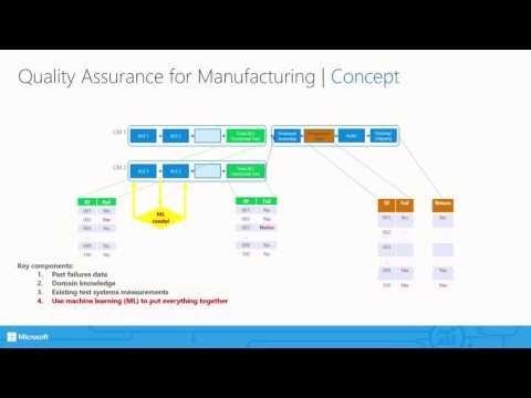 The Internet of Things and Power BI in Manufacturing