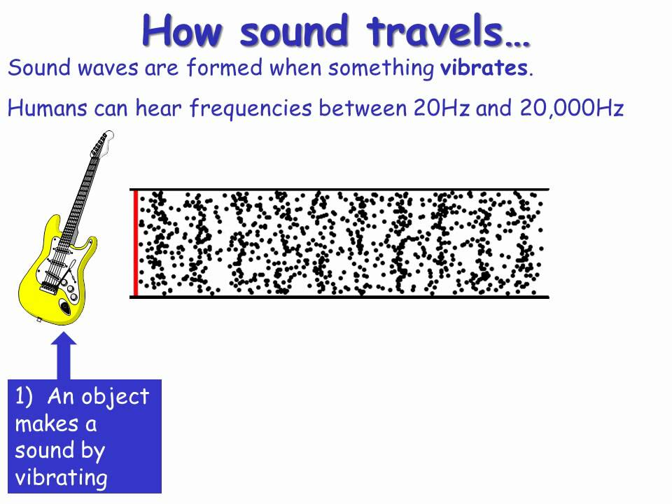 Concepts of ultrasound physics