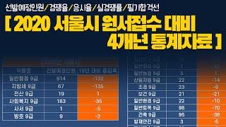 2020 서울시 원서접수대비 4개년 통계자료ㅣ공무원원서…