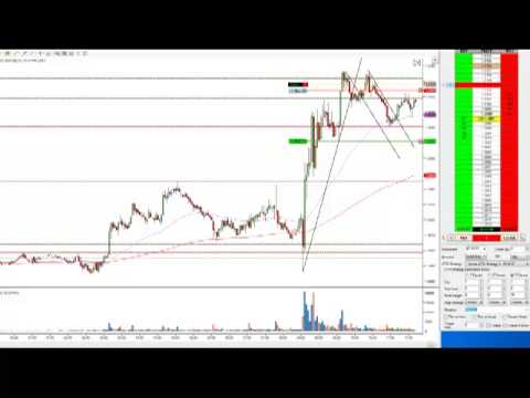 Day Trading Course - Today's Live Futures Forex Trade - @canadatrader - Calgary Edmonton Day Traders
