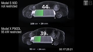 Supercharging 90 kWh restricted vs non-restricted