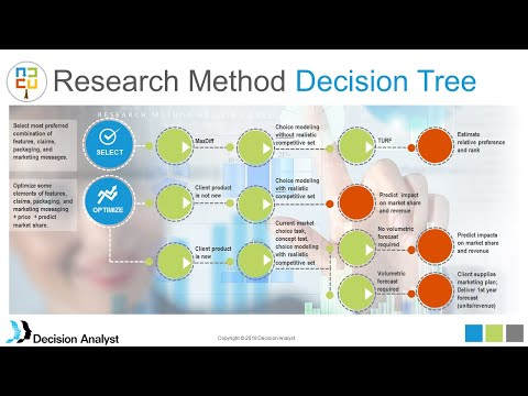 Choice Modeling Product and Price Optimization