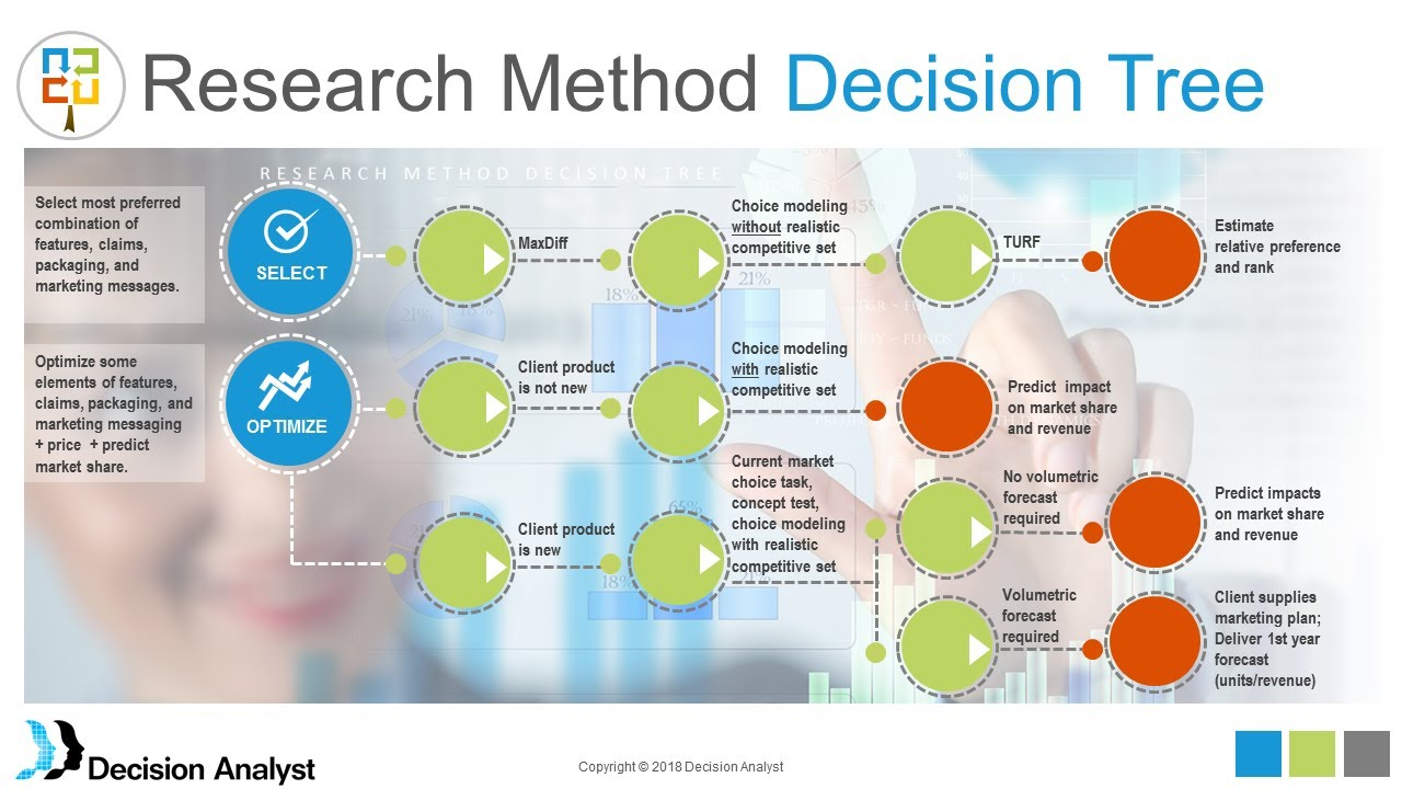Choice Modeling Product and Price Optimization - YouTube
