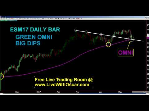 Oscar Carboni Says OMNI Flips to Buying Big Dips ES & NQ, Selling Gold 05/19/2017 #1621