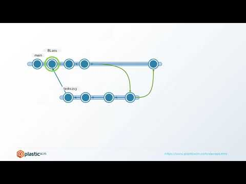 DevOps with Atlassian Bamboo, Plastic SCM and Jira