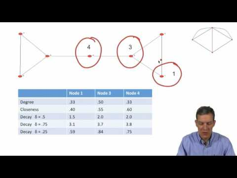 Social and Economic Networks 2.3 Week 2: Centrality Measures