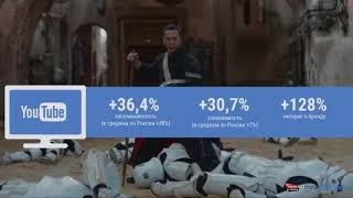 Реклама на YouTube: стратегия и важные элементы, которые принесли результат