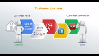 Bring your local business online #3: Find potential customers(Video #3 in a series to help build an online presence for your local business. Marnie and Scott figure out their customers' most common journeys to reach their ..., 2014-10-06T15:43:44.000Z)