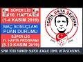 SÜPER LİG 10. HAFTA MAÇ SONUÇLARI–PUAN DURUMU-11. HAFTA PROGRAMI 19-20 Turkish Super League:Week 10