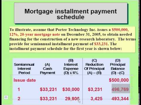 Long term notes payable and mortgages