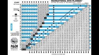 PADI Divemaster and Instructor Exam Preparation - Using the RDP Table