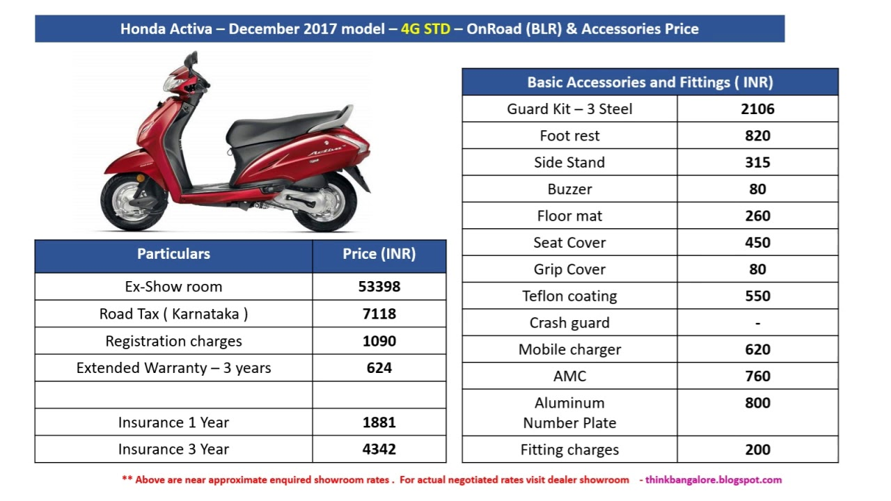 Honda Activa Onroad Price And Accessories Cost Bangalore Youtube