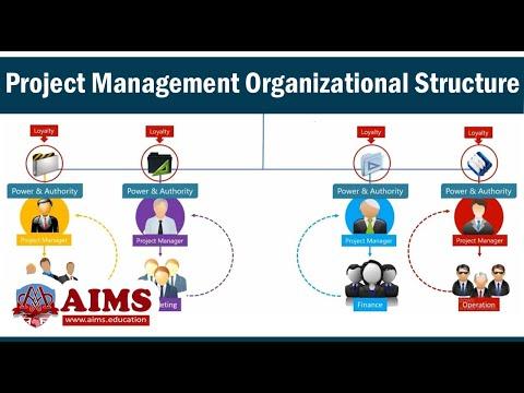 Project Management Organizational Structure
