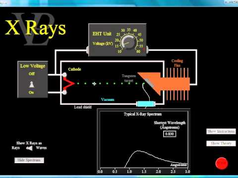 The Production of X Rays Using the VPL simulation