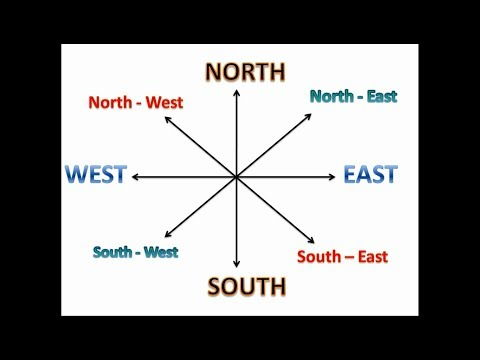 North South East West | Learn Directions for kids | Cordinal Directions for children