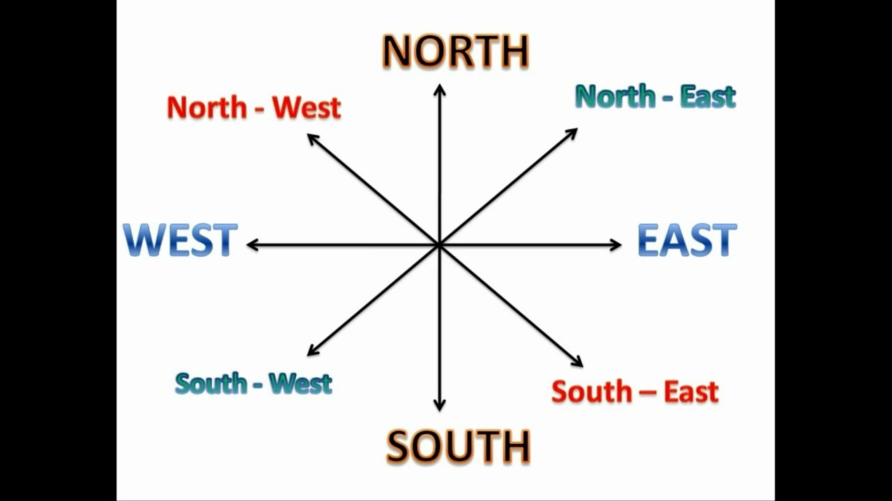 North South East West | Learn Directions for kids ... on ( ̄︶ ̄)↗  id=96832